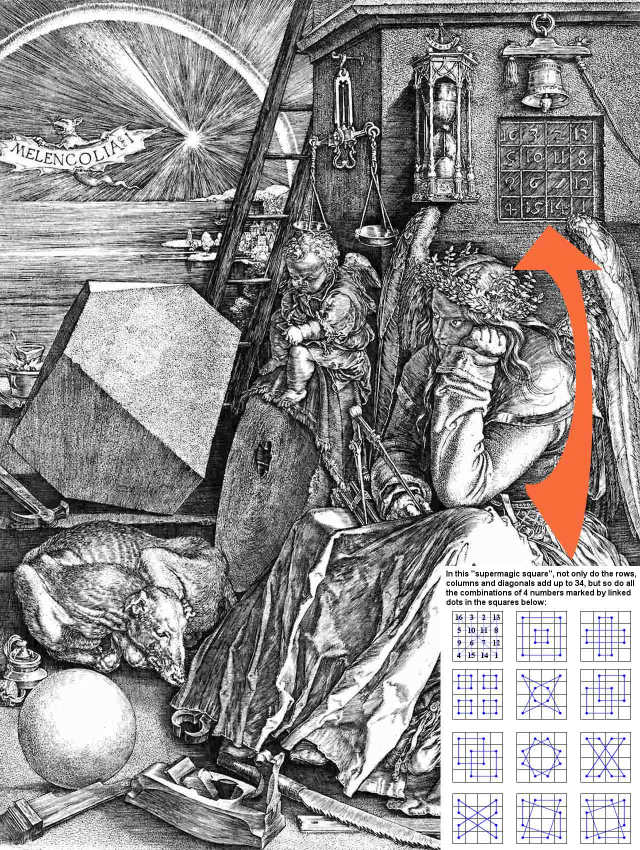 Dürer engraving with inset diagram of the super magic square contained in the 500-year-old engraving.